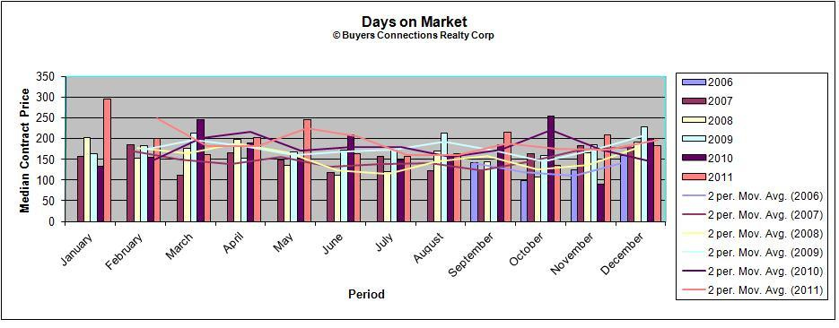 Days on market before contracts were signed