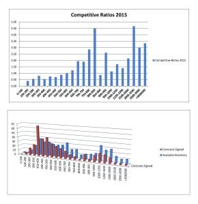 Competitivene Price Ranges North Fork 2015